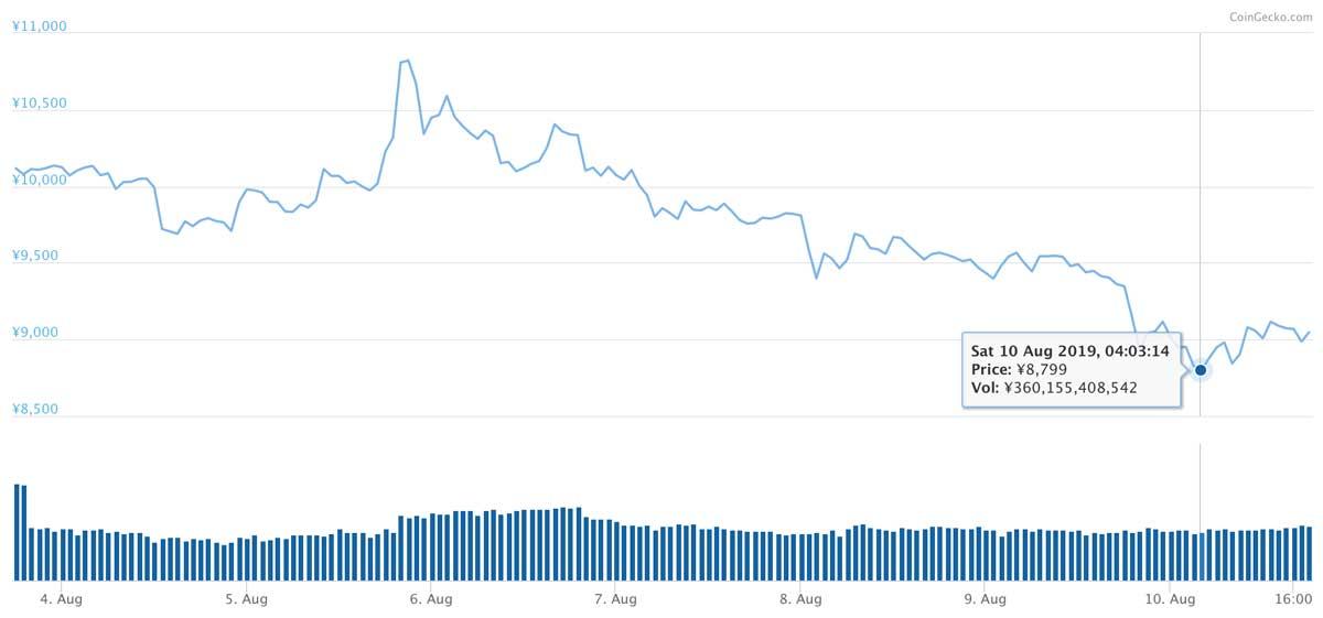 2019年8月3日〜2019年8月10日 LTCの価格推移(画像:coingecko.com)