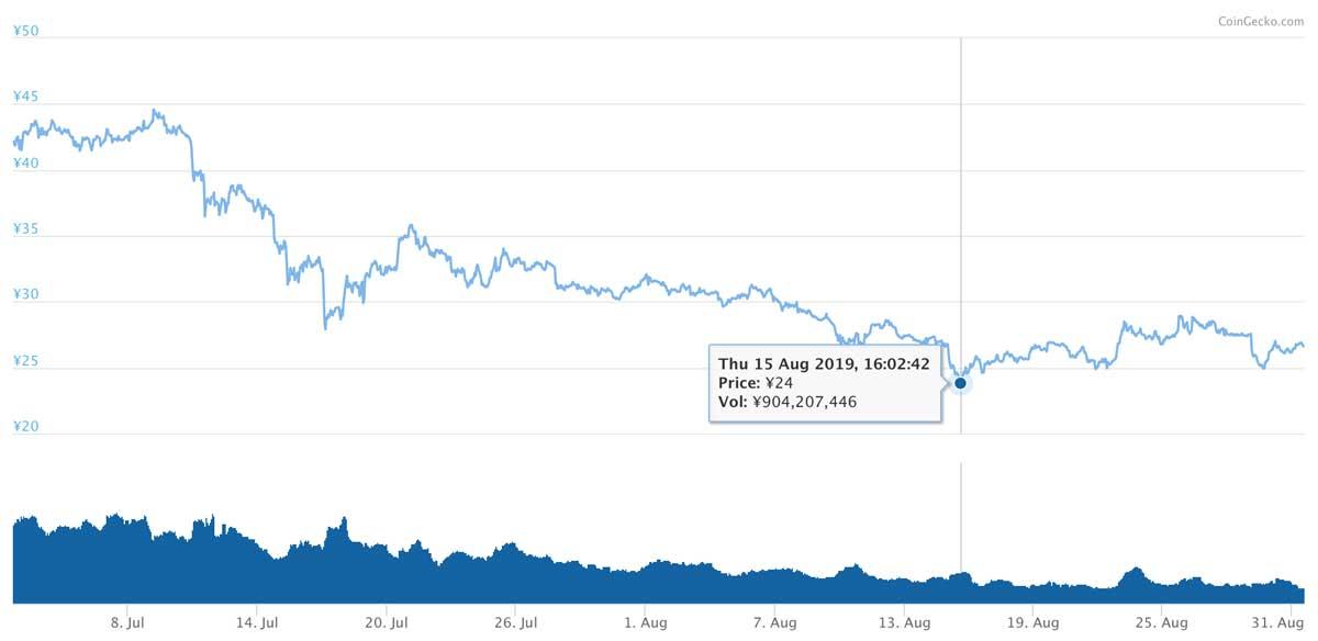 2019年7月2日〜2019年8月31日 MIOTAのチャート(引用:coingecko.com)