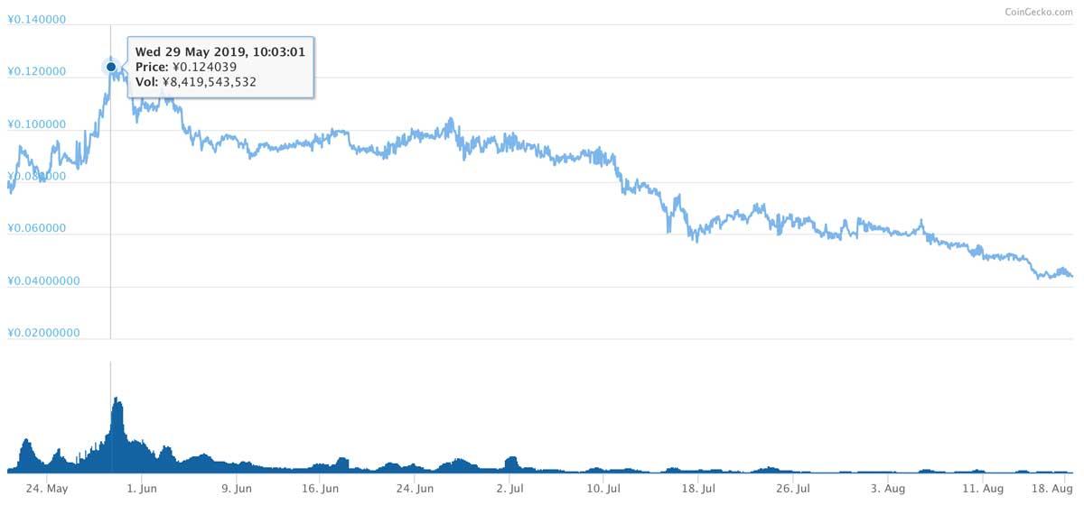 2019年5月20日〜8月18日 NPXSのチャート(引用:coingecko.com)