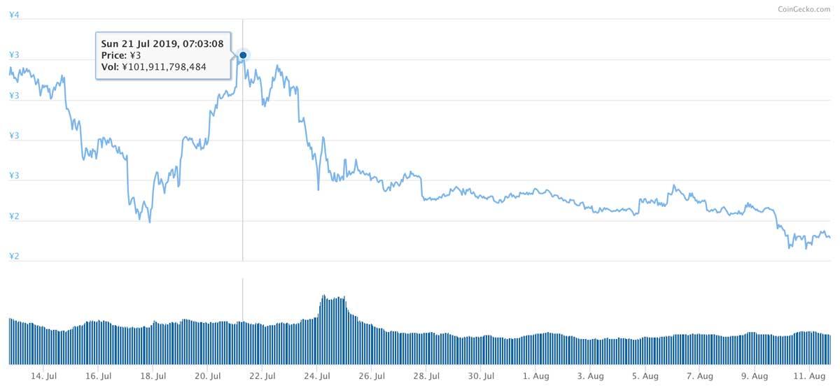 2019年7月12日〜2019年8月11日 TRXのチャート(引用:coingecko.com)