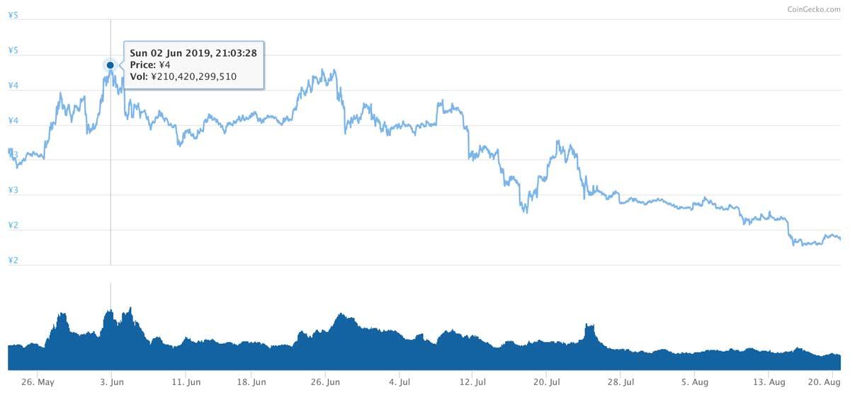 2019年5月22日〜2019年8月20日 TRXのチャート(引用:coingecko.com)