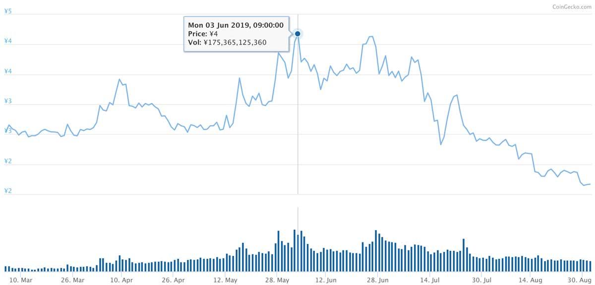 2019年5月5日〜2019年8月31日 TRXのチャート(引用:coingecko.com)