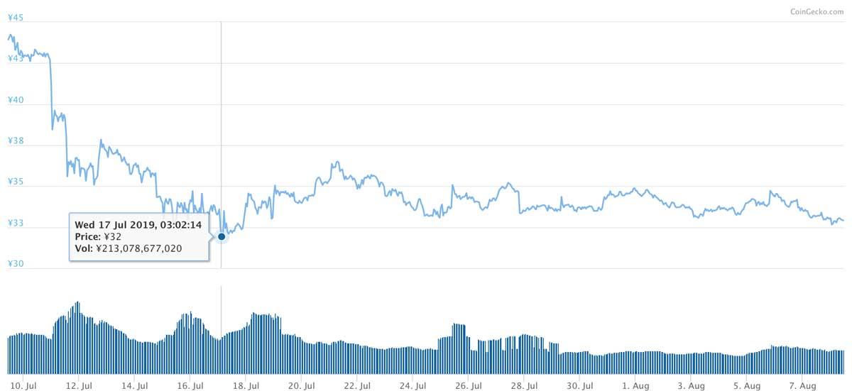 2019年7月9日〜2019年8月8日 XRPのチャート(引用:coingecko.com)