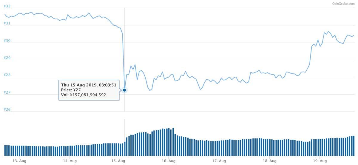 2019年8月12日〜2019年8月19日 XRPのチャート(引用:coingecko.com)