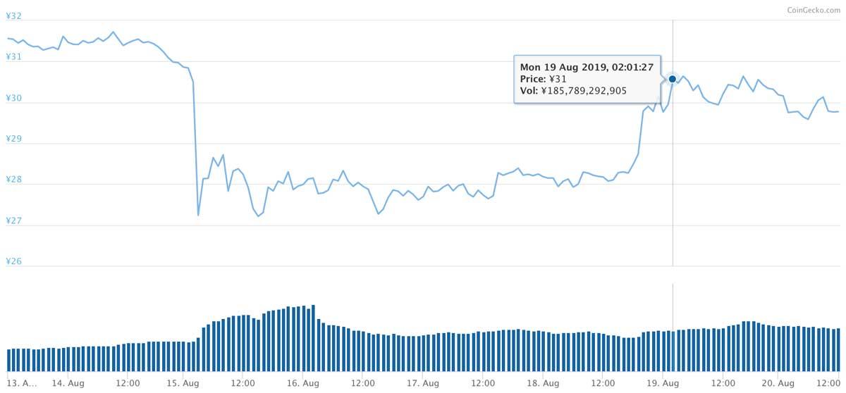 2019年8月13日〜2019年8月20日 XRPのチャート(引用:coingecko.com)