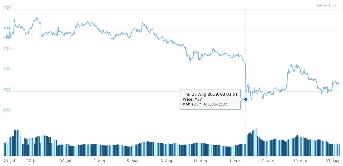 2019年7月24日〜2019年8月23日 XRPのチャート(引用:coingecko.com)