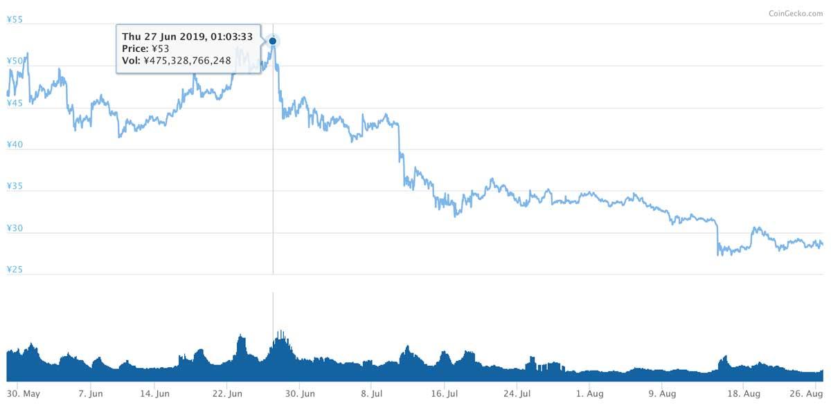 2019年5月28日〜2019年8月26日 XRPのチャート(引用:coingecko.com)