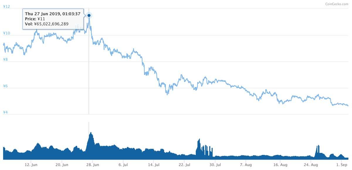 2019年6月4日〜2019年9月2日 ADAのチャート(引用:coingecko.com)
