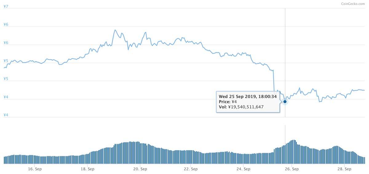 2019年9月14日〜2019年9月28日 ADAのチャート(引用:coingecko.com)