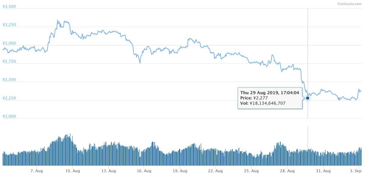 2019年8月4日〜2019年9月3日 BNBのチャート(画像:CoinMarketCap)