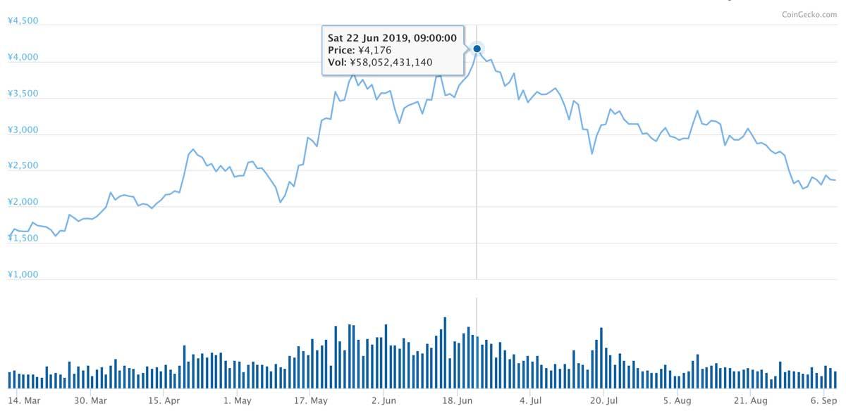 2019年3月12日〜2019年9月7日 BNBのチャート(画像:CoinMarketCap)