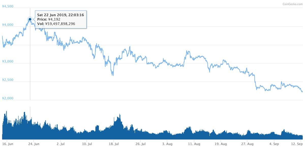 2019年6月14日〜2019年9月12日 BNBのチャート(画像:CoinMarketCap)