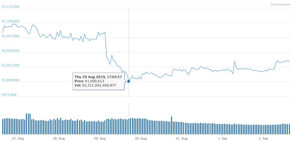 2019年8月26日〜2019年9月2日 BTCのチャート(引用:coingecko.com)