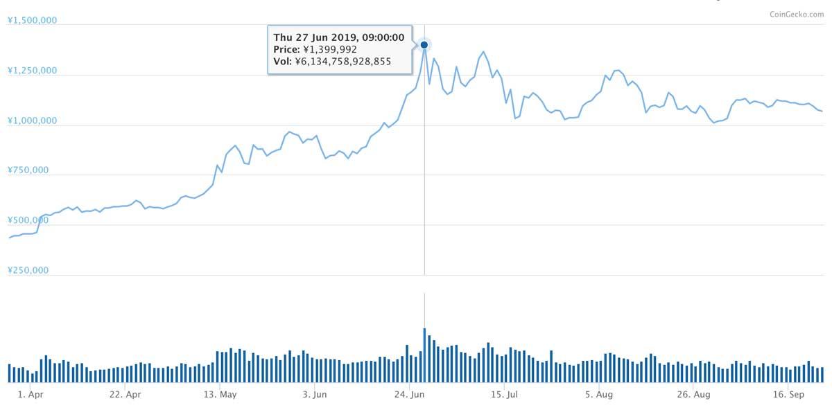 2019年3月27日〜2019年9月22日 BTCのチャート(引用:coingecko.com)