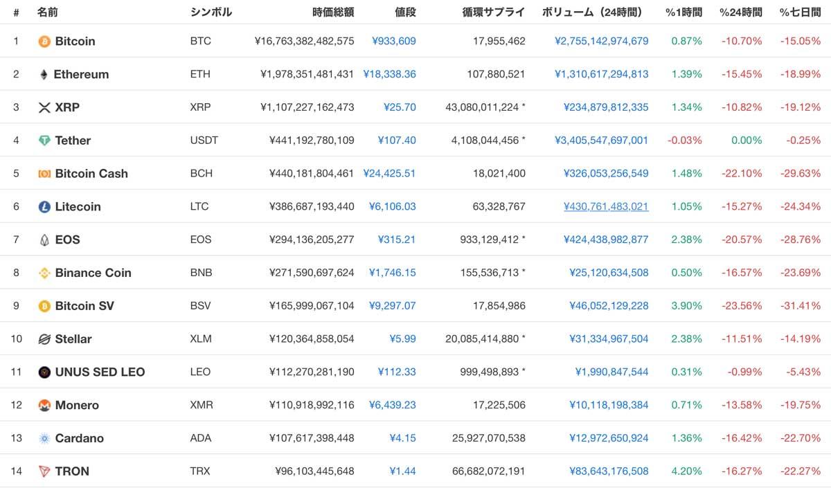 2019年9月25日 時価総額ランキングTOP14の仮想通貨価格(画像:CoinMarketCap)