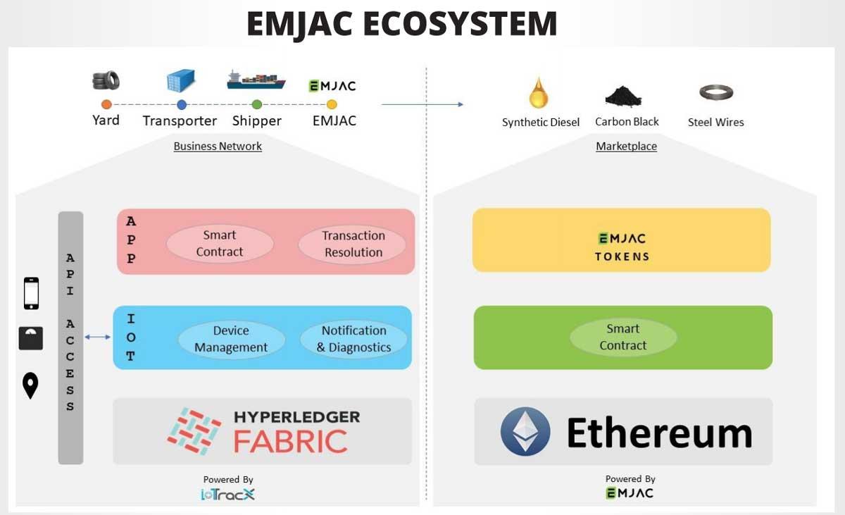 EMJAC-ECOSYSTEM