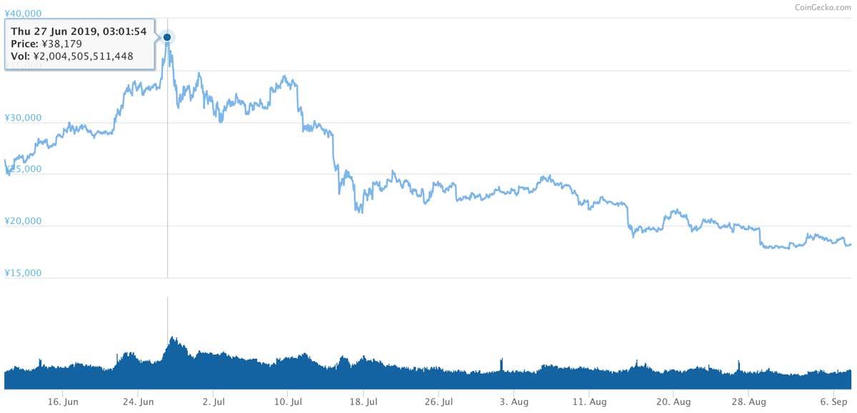 2018年6月9日〜2019年9月7日 ETHのチャート(引用:coingecko.com)