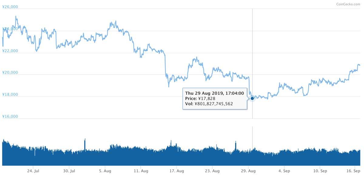 2019年7月18日〜2019年9月16日 ETHのチャート(引用:coingecko.com)