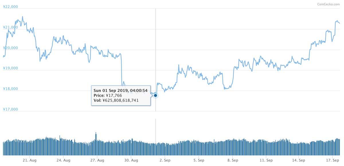 2019年8月18日〜2019年9月17日 ETHのチャート(引用:coingecko.com)