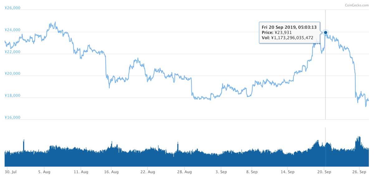 2019年7月29日〜2019年9月27日 ETHのチャート(引用:coingecko.com)