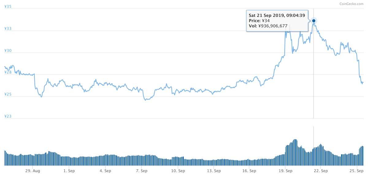 2019年8月26日〜2019年9月25日 MIOTAのチャート(引用:coingecko.com)