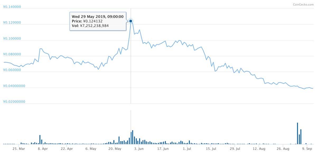 2019年3月16日〜2019年9月12日 NPXSのチャート(引用:coingecko.com)