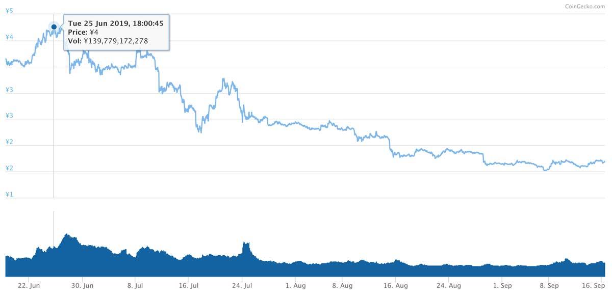 2019年6月18日〜2019年9月16日 TRXのチャート(引用:coingecko.com)