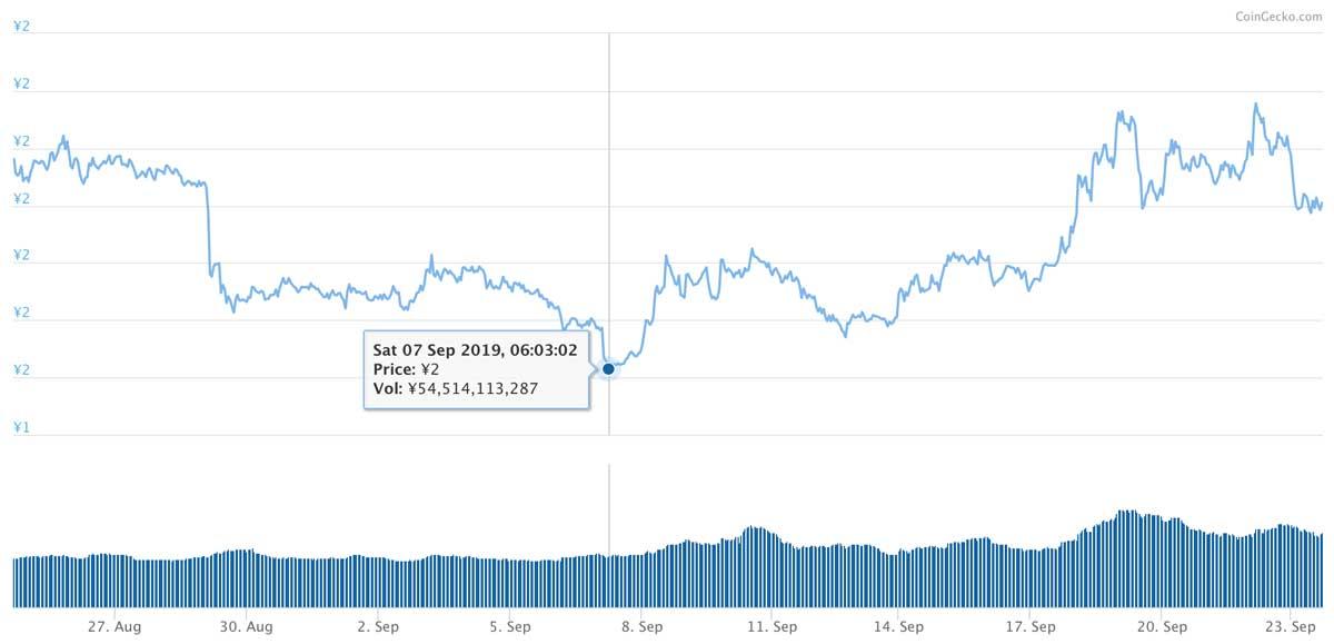 2019年8月24日〜2019年9月23日 TRXのチャート(引用:coingecko.com)