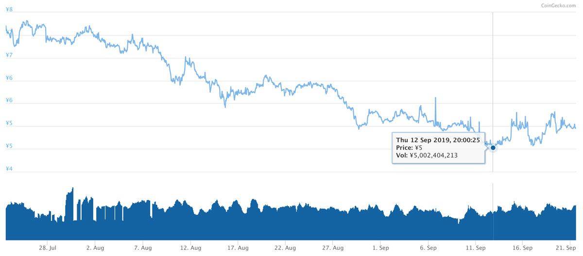 2019年7月23日〜2019年9月21日 XEM価格推移(引用:coingecko.com)