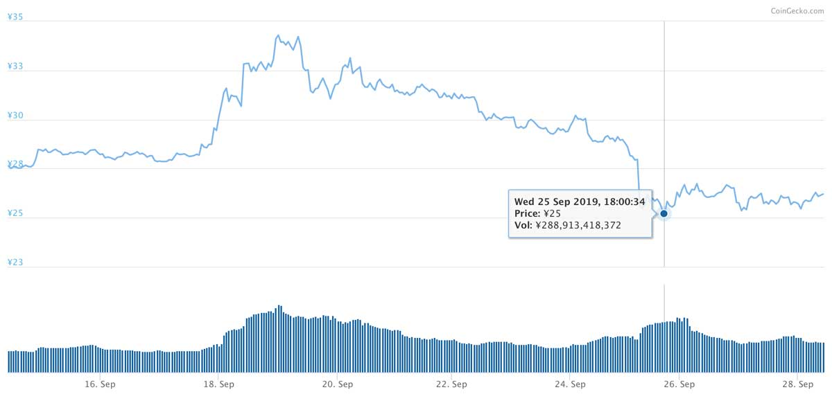 2019年9月14日〜2019年9月28日 XRPのチャート(引用:coingecko.com)