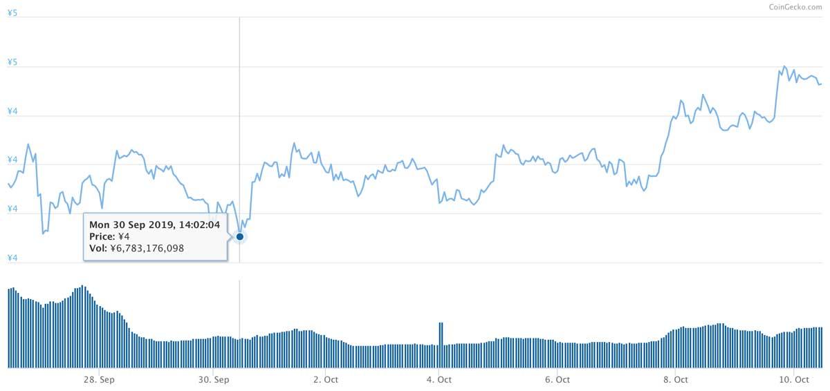 2019年9月26日〜2019年10月10日 ADAのチャート(引用:coingecko.com)