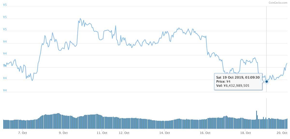 2019年10月6日〜2019年10月20日 ADAのチャート(引用:coingecko.com)
