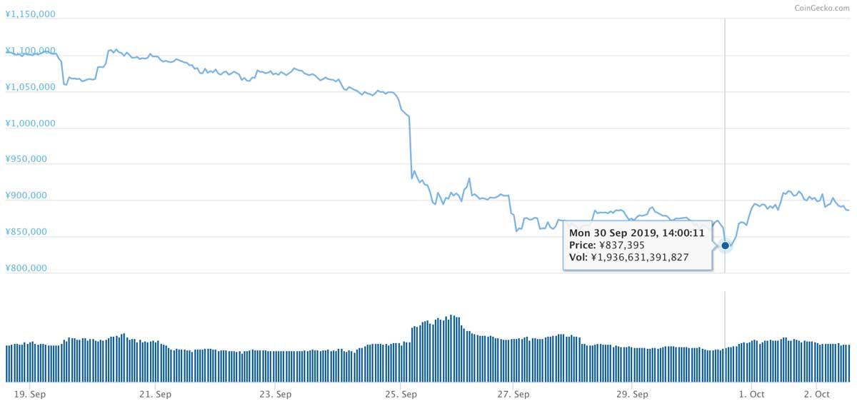 2019年9月18日〜2019年10月2日 BTCのチャート(引用:coingecko.com)