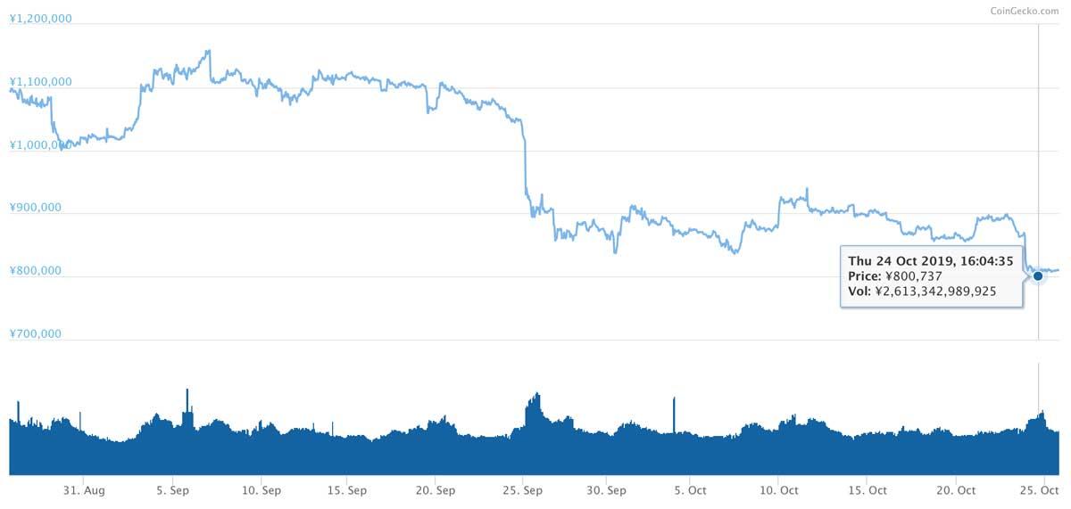 2019年8月26日〜2019年10月25日 BTCのチャート(引用:coingecko.com)