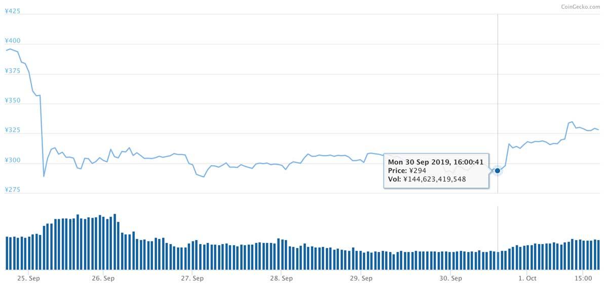 2019年9月24日〜2019年10月1日 EOSのチャート(引用:coingecko.com)