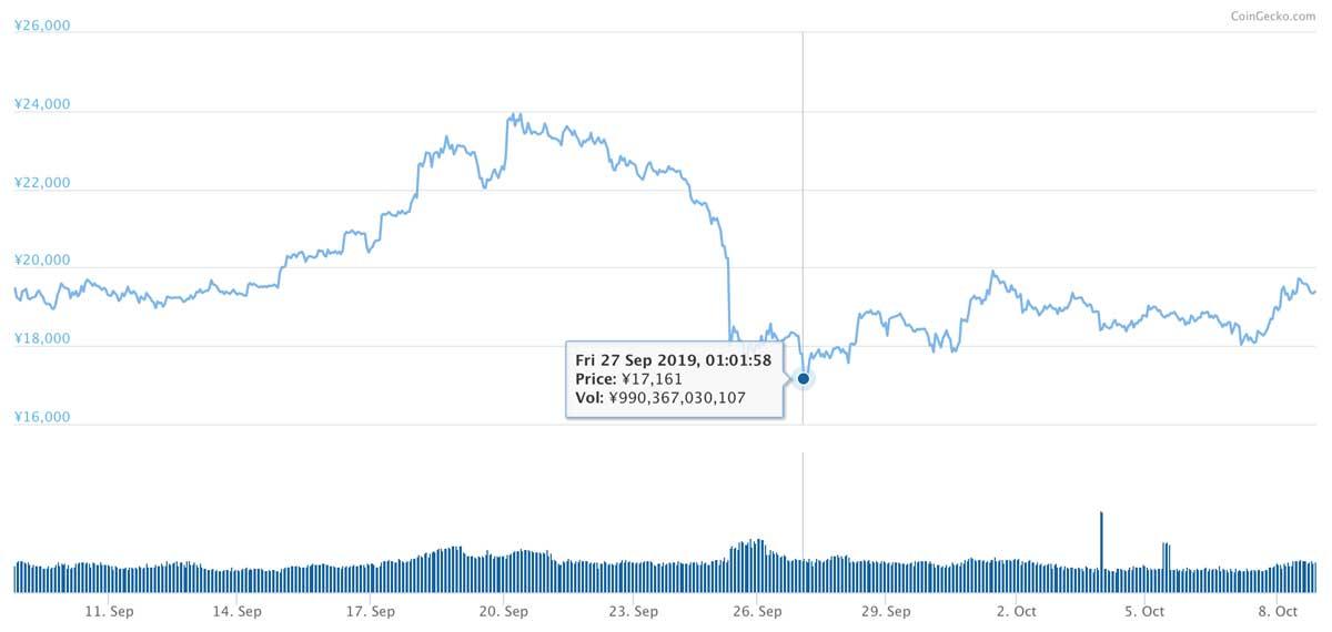 2019年9月8日〜2019年10月8日 ETHのチャート(引用:coingecko.com)
