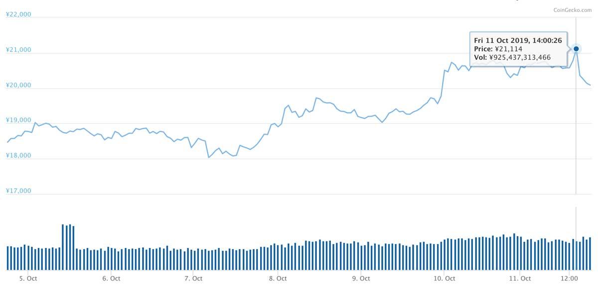 2019年10月4日〜2019年10月11日 ETHのチャート(引用:coingecko.com)