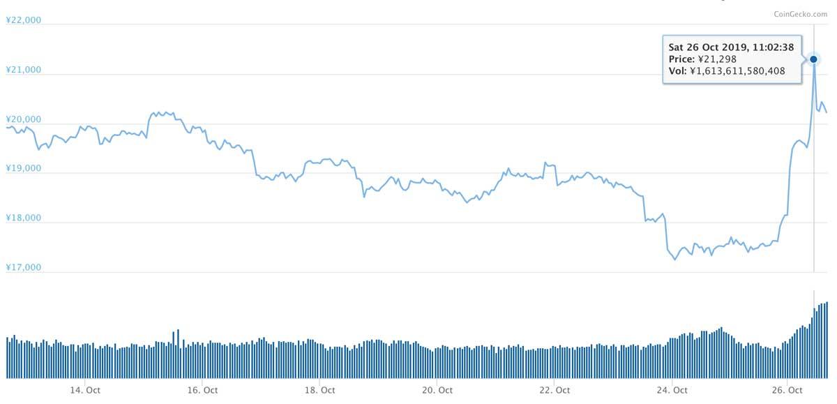 2019年10月12日〜2019年10月26日 ETHのチャート(引用:coingecko.com)