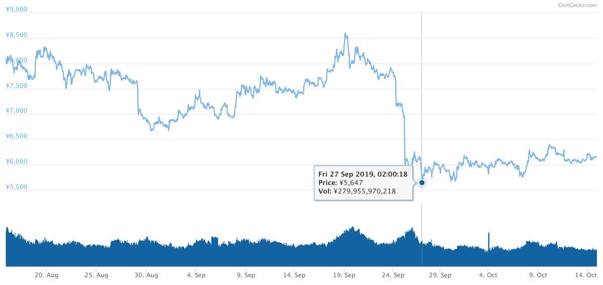 2019年8月15日〜2019年10月14日 LTCの価格推移(画像:coingecko.com)