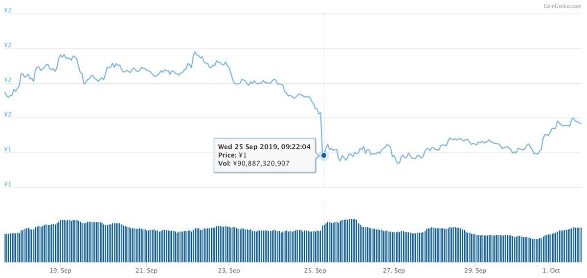 2019年9月17日〜2019年10月1日 TRXのチャート(引用:coingecko.com)