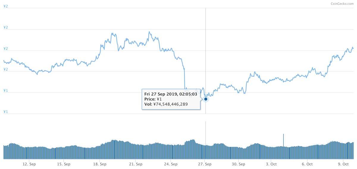 2019年9月9日〜2019年10月9日 TRXのチャート(引用:coingecko.com)