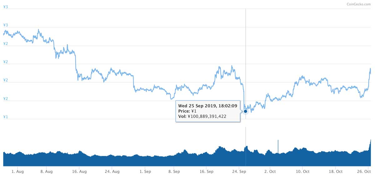 2019年7月28日〜2019年10月26日 TRXのチャート(引用:coingecko.com)