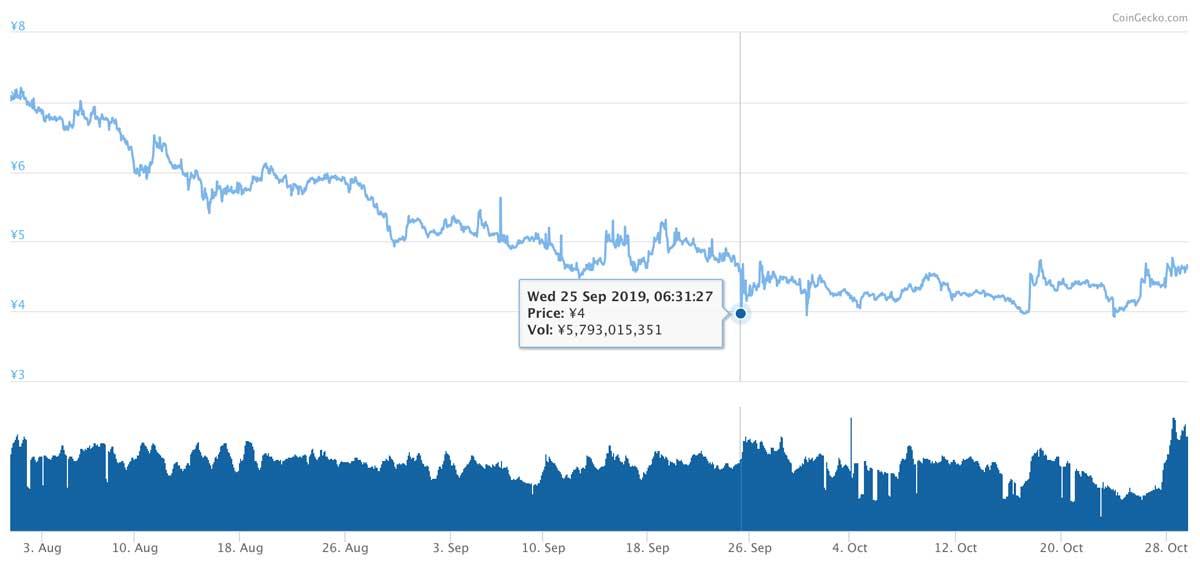 2019年7月31日〜2019年10月29日 XEMのチャート(引用:coingecko.com)