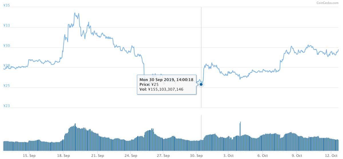 2019年9月12日〜2019年10月12日 XRPのチャート(引用:coingecko.com)