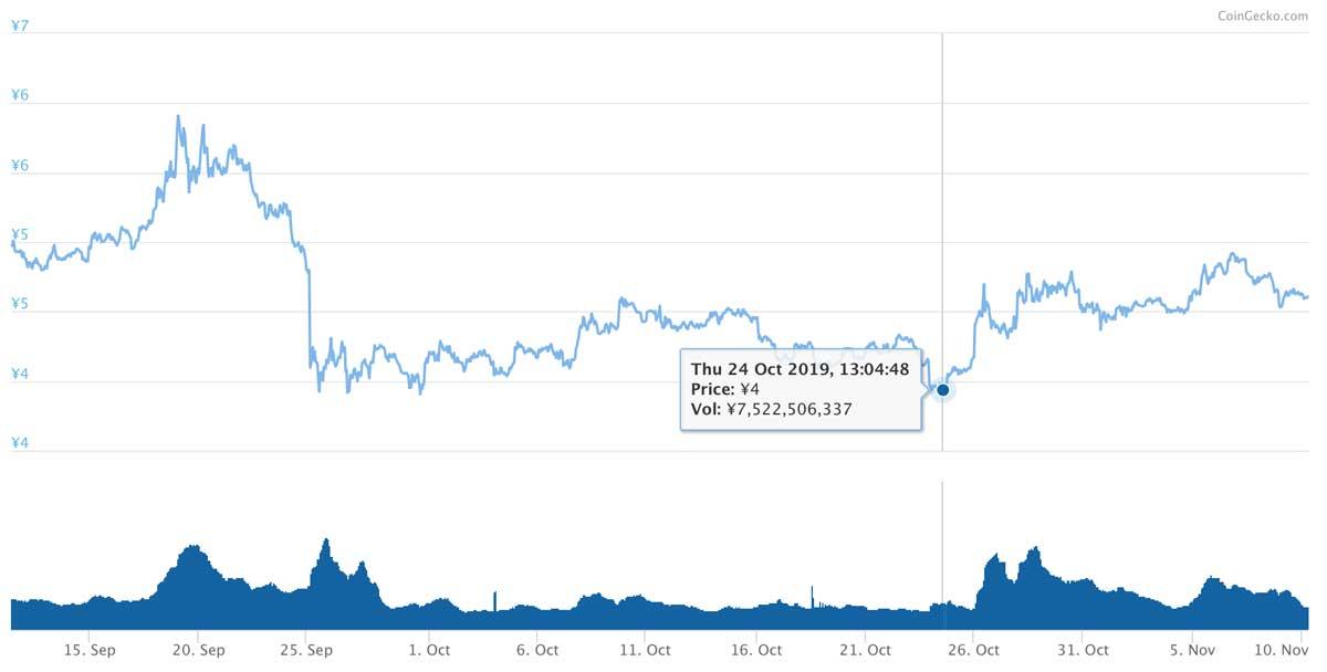 2019年9月11日〜2019年11月10日 ADAのチャート(引用:coingecko.com)