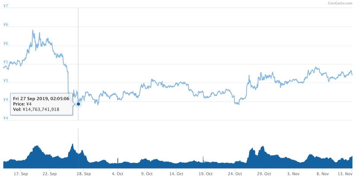 2019年9月14日〜2019年11月13日 ADAのチャート(引用:coingecko.com)