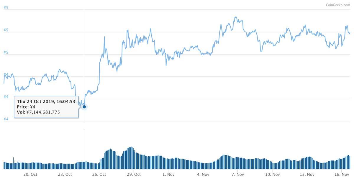 2019年10月17日〜2019年11月16日 ADAのチャート(引用:coingecko.com)