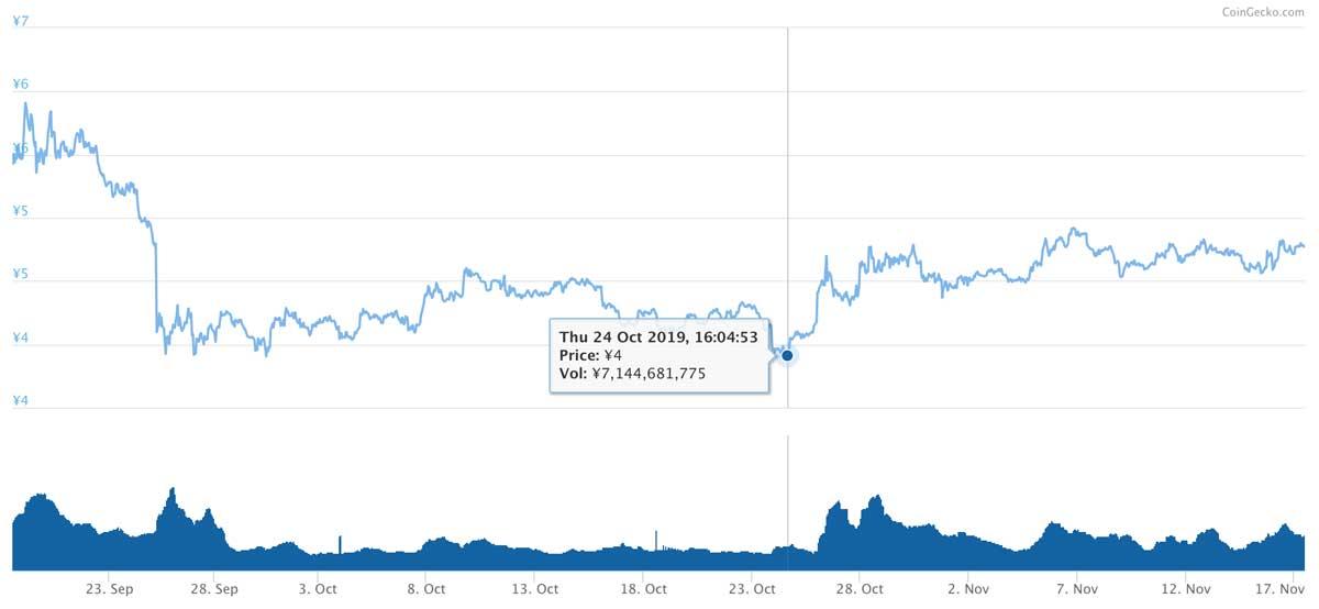 2019年9月18日〜2019年11月17日 ADAのチャート(引用:coingecko.com)