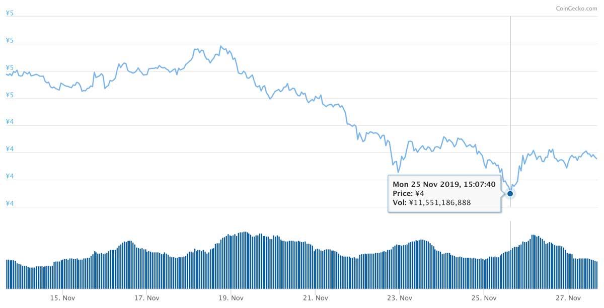 2019年11月13日〜2019年11月27日 ADAのチャート(引用:coingecko.com)