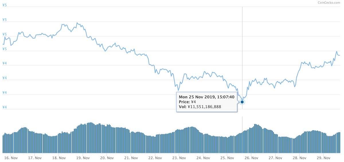 2019年11月15日〜2019年11月29日 ADAのチャート(引用:coingecko.com)